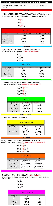 Conjugaisons Des Verbes Du Troisieme Groupe Verbes En I Isce Iscia Conjugaisons Des Verbes En Langue Corse Langue Corse Accueil 1er Media Culturel Corse Corsicatheque Com